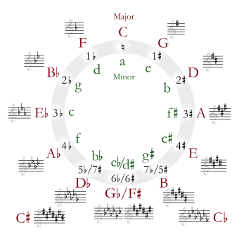 350px-circle_of_fifths_deluxe_4-svg